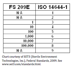 Difference of fs209e and iso standards
