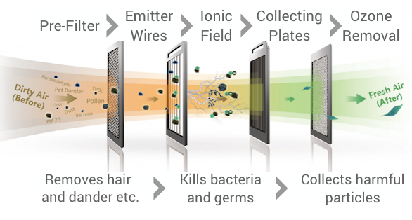 HVAC Systems using filters