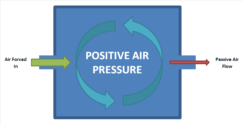 Put positive pressure on facility airflows