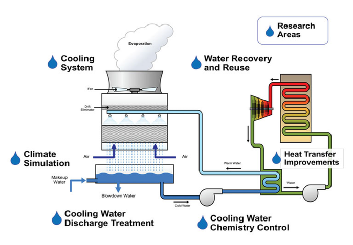 cooling water system